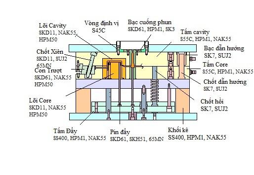 vật liệu dùng trong khuôn mẫu