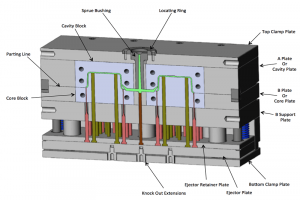 Tìm hiểu cấu tạo và quy trình lắp ráp khuôn ép nhựa